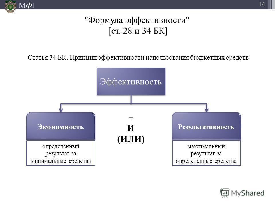 М ] ф 14 Статья 34 БК. Принцип эффективности использования бюджетных средств Эффективность Экономность Результативность + И (ИЛИ) максимальный результат за определенные средства определенный результат за минимальные средства