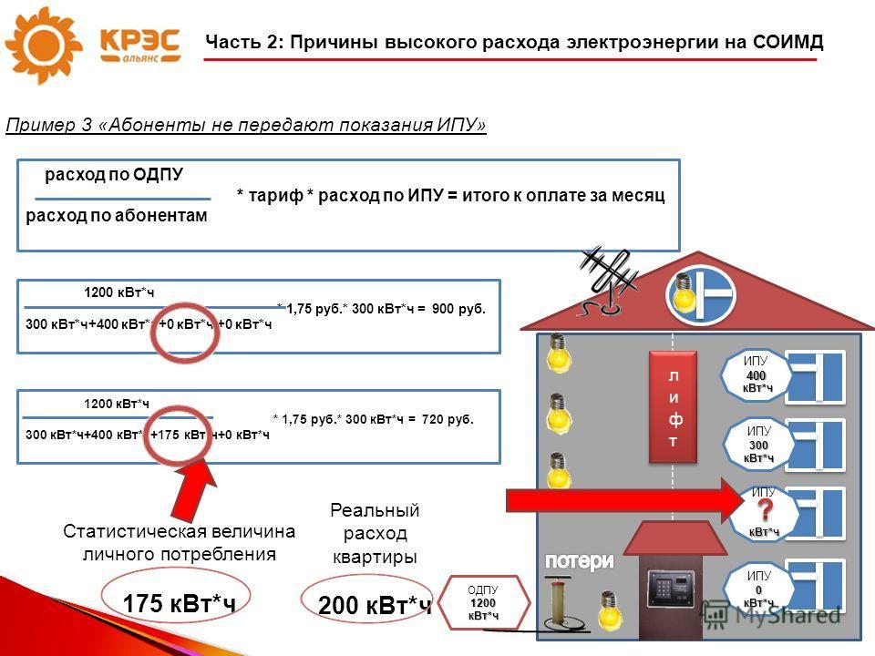 Пример 3 «Абоненты не передают показания ИПУ» 30 Часть 2: Причины высокого расхода электроэнергии на СОИМД 1200 кВт*ч * 1,75 руб.* 300 кВт*ч = 900 руб. 00 кВт*ч+400 кВт*ч+0 кВт*ч +0 кВт*ч 300 кВт*ч+400 кВт*ч+0 кВт*ч +0 кВт*ч 1200 кВт*ч * 1,75 руб.* 3