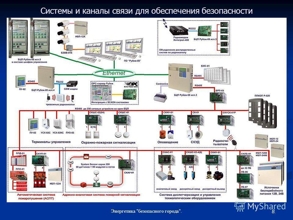 8. Энергетика безопасного города. Системы и каналы связи для обеспечения безопасности