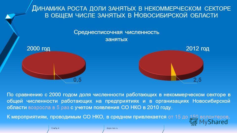 Слайд 4 Д ИНАМИКА РОСТА ДОЛИ ЗАНЯТЫХ В НЕКОММЕРЧЕСКОМ СЕКТОРЕ В ОБЩЕМ ЧИСЛЕ ЗАНЯТЫХ В Н ОВОСИБИРСКОЙ ОБЛАСТИ 2000 год 2012 год По сравнению с 2000 годом доля численности работающих в некоммерческом секторе в общей численности работающих на предприяти