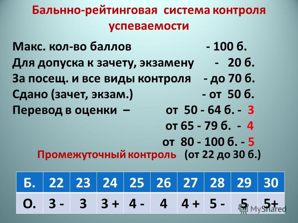 Промежуточный контроль (от 22 до 30 б.) Б.222324252627282930 О.3 -33 +4 -44 +5 -55+ Бальнно-рейтинговая система контроля успеваемости Макс. кол-во баллов - 100 б. Для допуска к зачету, экзамену - 20 б. За посещ. и все виды контроля - до 70 б. Сдано (
