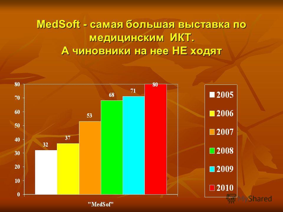 MedSoft - самая большая выставка по медицинским ИКТ. А чиновники на нее НЕ ходят