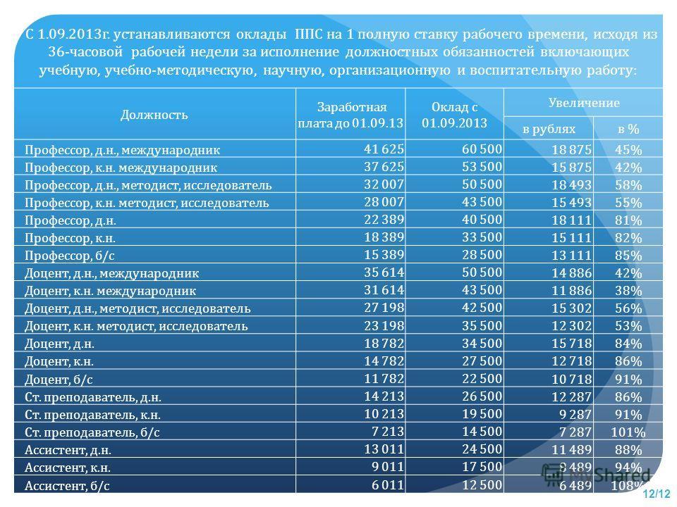 С 1.09.2013г. устанавливаются оклады ППС на 1 полную ставку рабочего времени, исходя из 36-часовой рабочей недели за исполнение должностных обязанностей включающих учебную, учебно-методическую, научную, организационную и воспитательную работу: Должно