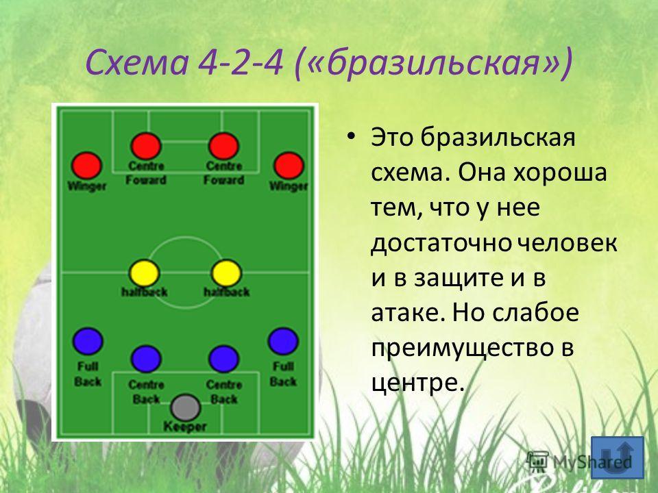 Схема 4-2-4 («бразильская») Это бразильская схема. Она хороша тем, что у нее достаточно человек и в защите и в атаке. Но слабое преимущество в центре.