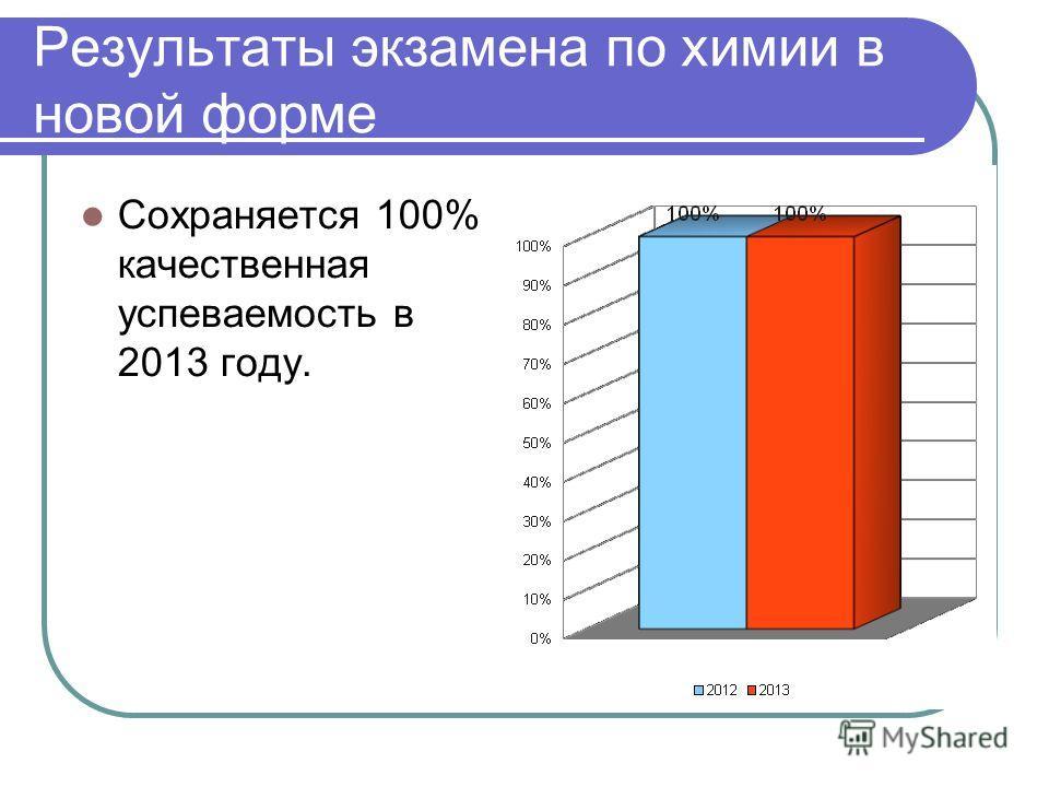 Результаты экзамена по химии в новой форме Сохраняется 100% качественная успеваемость в 2013 году.