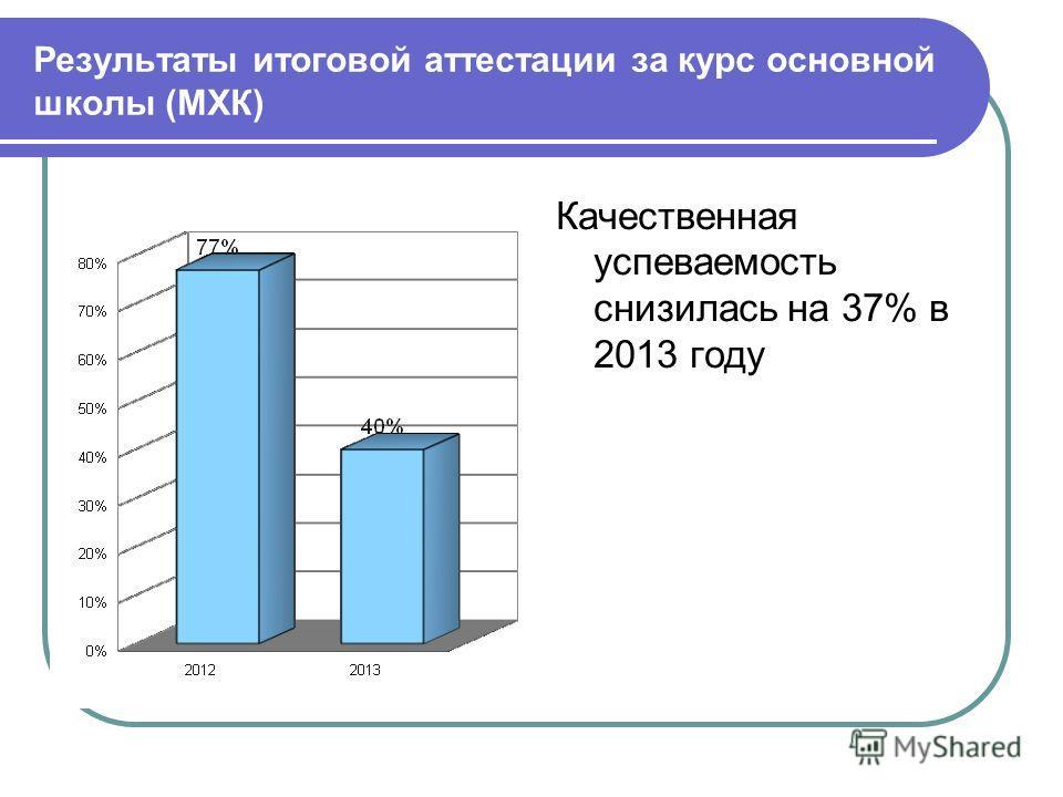 Результаты итоговой аттестации за курс основной школы (МХК) Качественная успеваемость увеличилась на 4% Качественная успеваемость снизилась на 37% в 2013 году