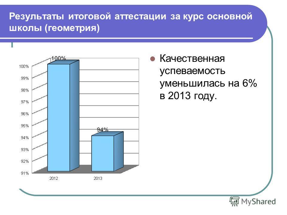 Результаты итоговой аттестации за курс основной школы (геометрия) Качественная успеваемость повысилась на 2% Качественная успеваемость уменьшилась на 6% в 2013 году.