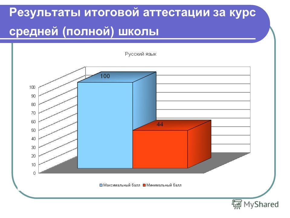 Результаты итоговой аттестации за курс средней (полной) школы
