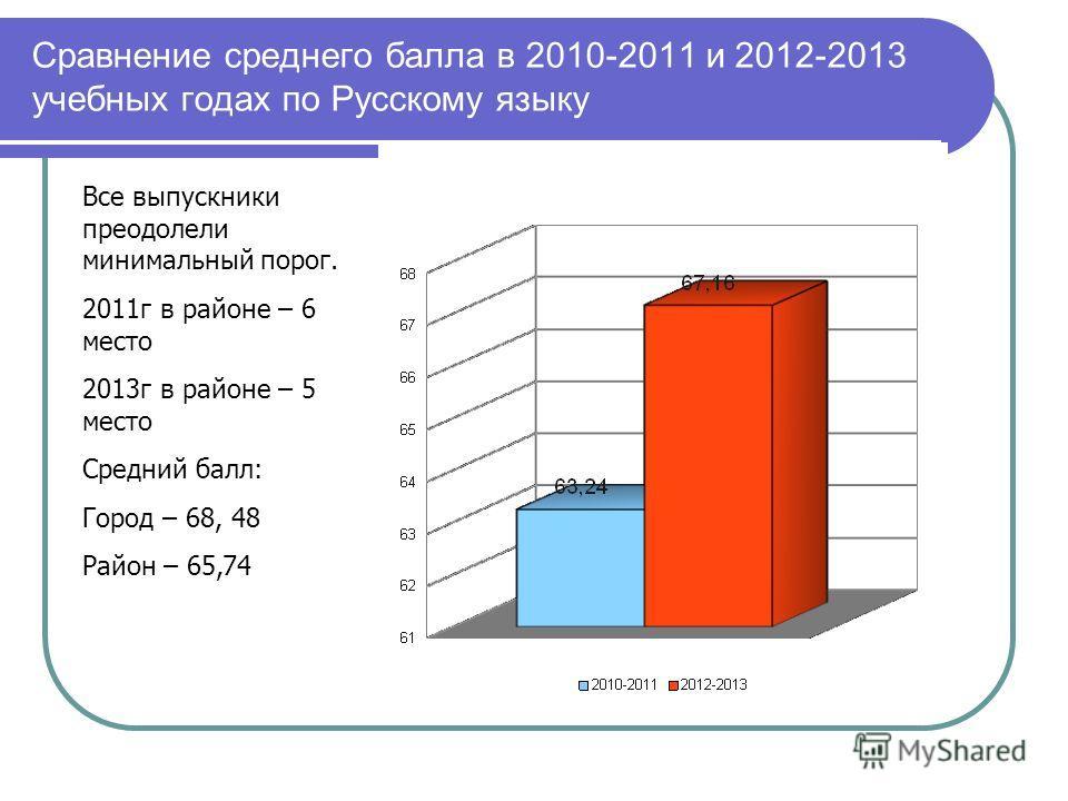 Сравнение среднего балла в 2010-2011 и 2012-2013 учебных годах по Русскому языку Все выпускники преодолели минимальный порог. 2011г в районе – 6 место 2013г в районе – 5 место Средний балл: Город – 68, 48 Район – 65,74
