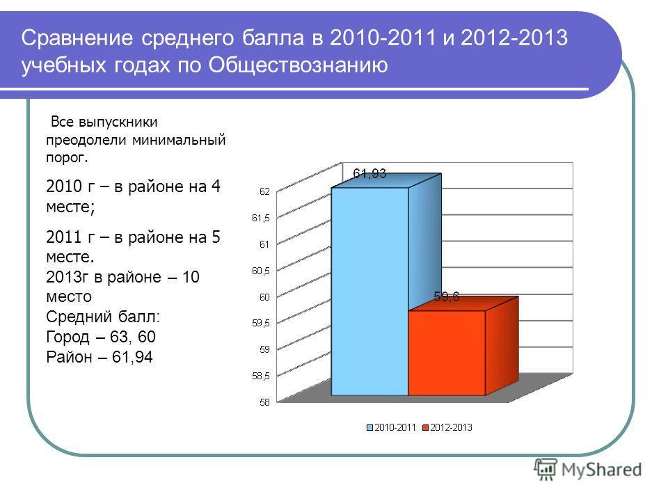 Сравнение среднего балла в 2010-2011 и 2012-2013 учебных годах по Обществознанию Все выпускники преодолели минимальный порог. 2010 г – в районе на 4 месте; 2011 г – в районе на 5 месте. 2013г в районе – 10 место Средний балл: Город – 63, 60 Район – 6