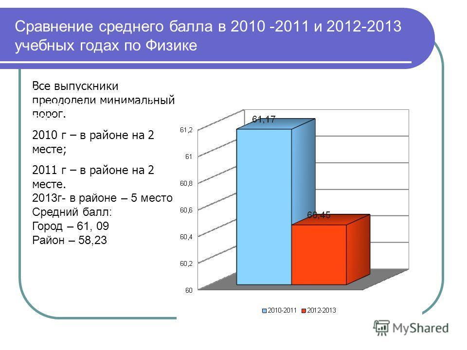 Сравнение среднего балла в 2010 -2011 и 2012-2013 учебных годах по Физике Все выпускники преодолели минимальный порог. 2010 г – в районе на 2 месте; 2011 г – в районе на 2 месте. 2013г- в районе – 5 место Средний балл: Город – 61, 09 Район – 58,23 Вс
