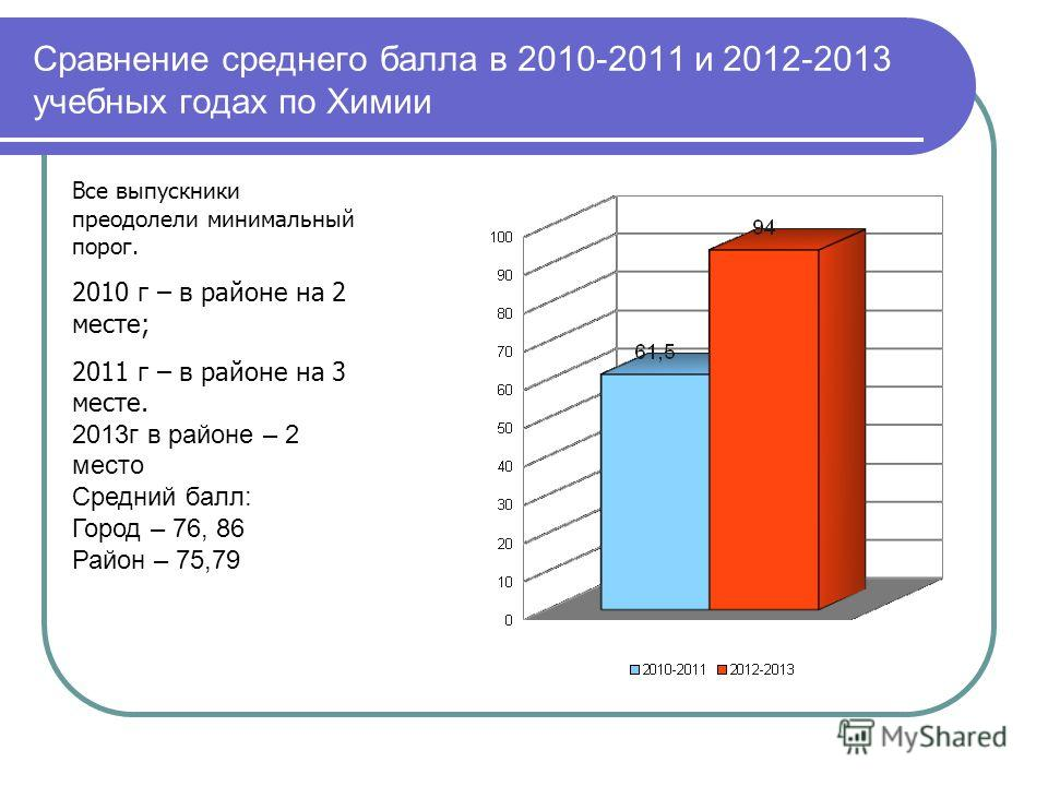 Сравнение среднего балла в 2010-2011 и 2012-2013 учебных годах по Химии Все выпускники преодолели минимальный порог. 2010 г – в районе на 2 месте; 2011 г – в районе на 3 месте. 2013г в районе – 2 место Средний балл: Город – 76, 86 Район – 75,79