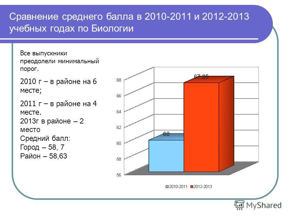 Сравнение среднего балла в 2010-2011 и 2012-2013 учебных годах по Биологии Все выпускники преодолели минимальный порог. 2010 г – в районе на 6 месте; 2011 г – в районе на 4 месте. 2013г в районе – 2 место Средний балл: Город – 58, 7 Район – 58,63