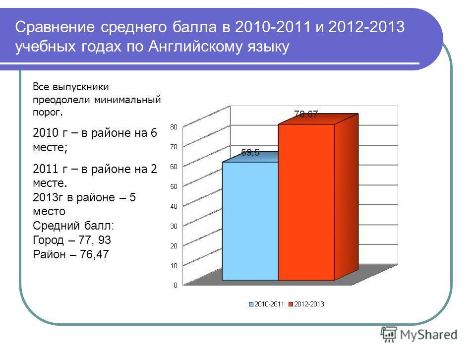Сравнение среднего балла в 2010-2011 и 2012-2013 учебных годах по Английскому языку Все выпускники преодолели минимальный порог. 2010 г – в районе на 6 месте; 2011 г – в районе на 2 месте. 2013г в районе – 5 место Средний балл: Город – 77, 93 Район –