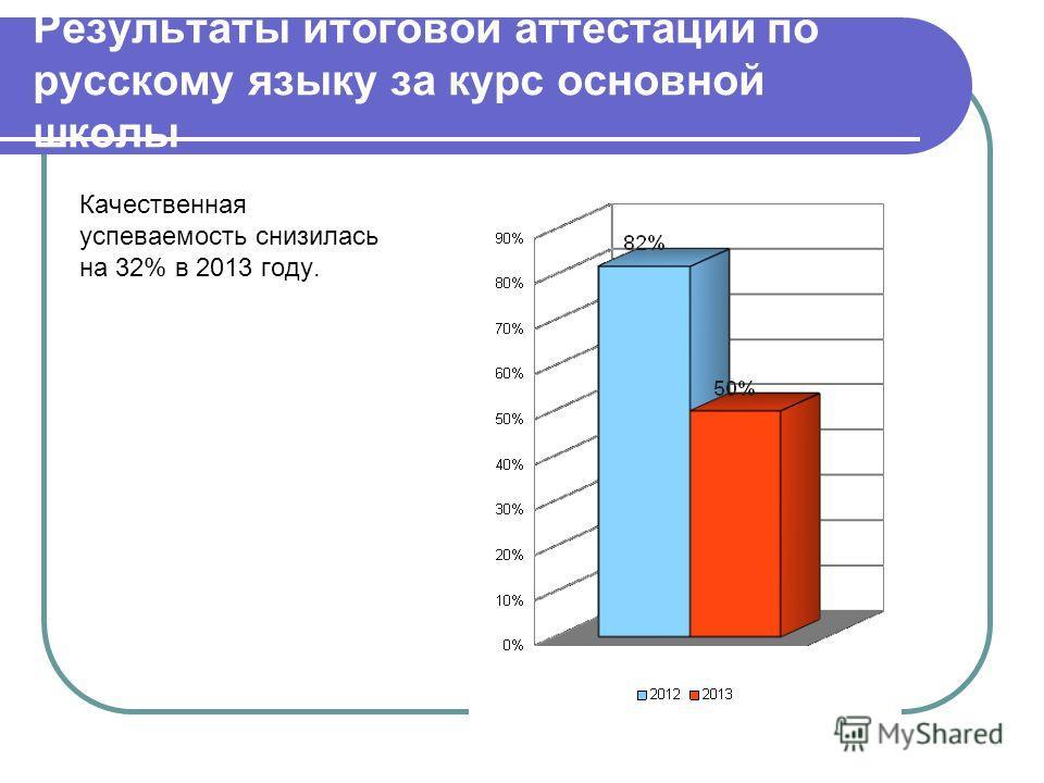 Результаты итоговой аттестации по русскому языку за курс основной школы Качественная успеваемость снизилась на 32% в 2013 году.