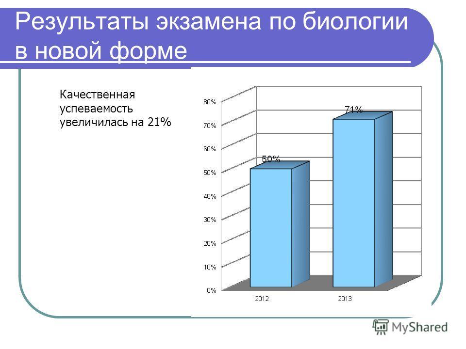 Результаты экзамена по биологии в новой форме Качественная успеваемость увеличилась на 21%