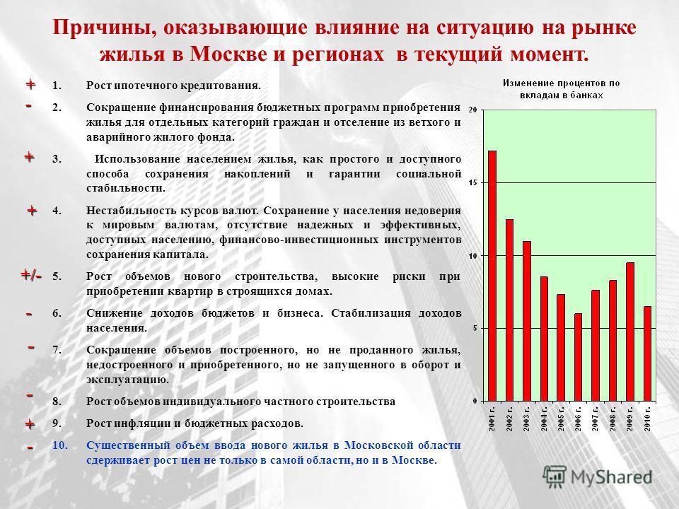 Причины, оказывающие влияние на ситуацию на рынке жилья в Москве и регионах в текущий момент. 1.Рост ипотечного кредитования. 2.Сокращение финансирования бюджетных программ приобретения жилья для отдельных категорий граждан и отселение из ветхого и а