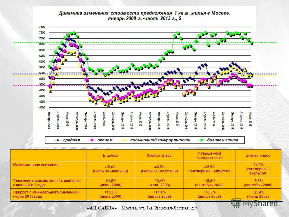 В целомЭконом-класс Повышенной комфортности Бизнес-класс Максимальное снижение -35,0% (июль08 –июль09) -40,5% (июль08 - август09) -35,5% (сентябрь08 - август09) -24,9% (сентябрь08 - июль09) Снижение с максимального значения к июлю 2013 года -21,5% (и