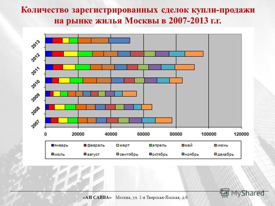 Количество зарегистрированных сделок купли-продажи на рынке жилья Москвы в 2007-2013 г.г. «АН САВВА» Москва, ул. 1-я Тверская-Ямская, д.6