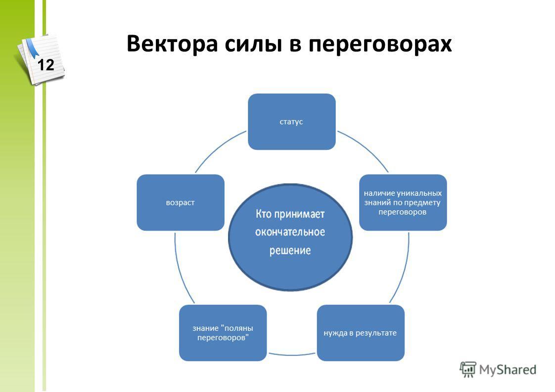 Вектора силы в переговорах 12