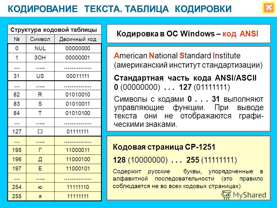 КОДИРОВАНИЕ ТЕКСТА. ТАБЛИЦА КОДИРОВКИ Структура кодовой таблицы СимволДвоичный код 0NUL00000000 13OH00000001 ……..…………… 31US00011111 ……..…………… 82R01010010 83S01010011 84T01010100 ……..…………… 127 01111111 ……..…………… 195Г11000011 196Д11000100 197Е11000101