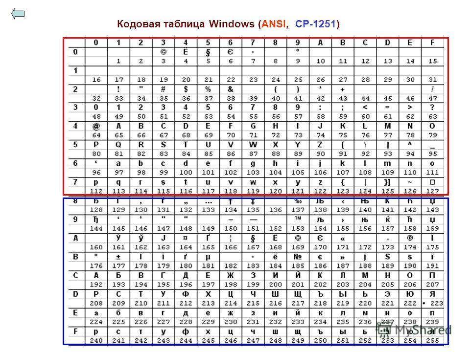 Кодовая таблица Windows (ANSI, CP-1251)
