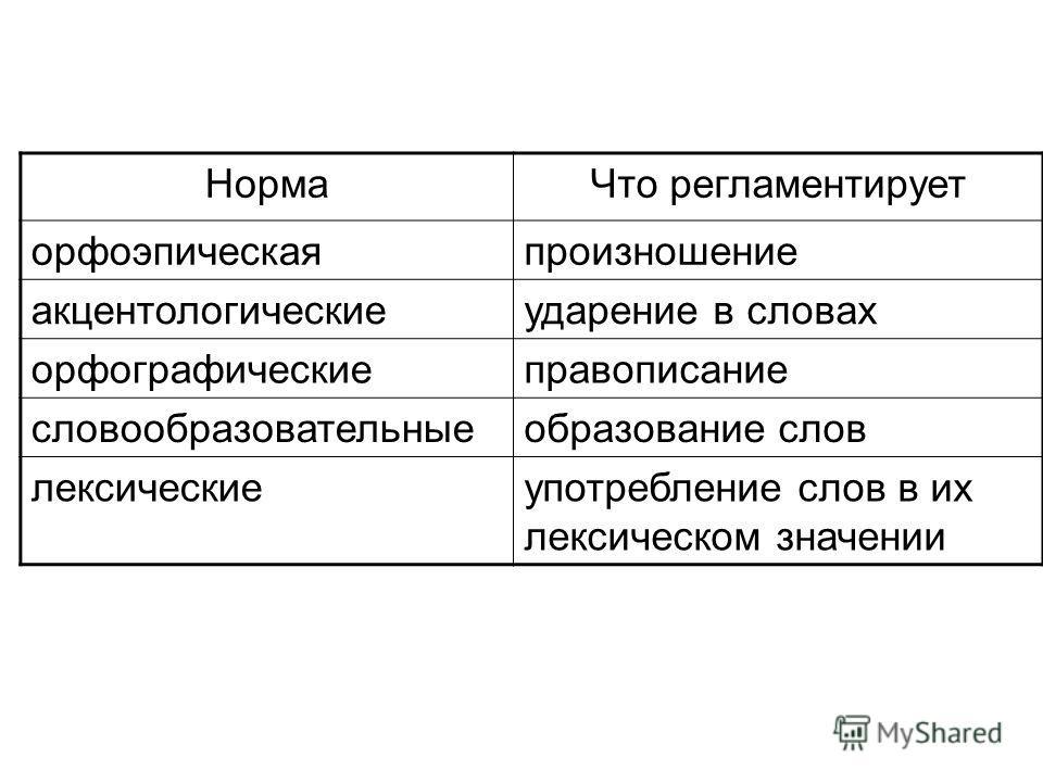 НормаЧто регламентирует орфоэпическаяпроизношение акцентологическиеударение в словах орфографическиеправописание словообразовательныеобразование слов лексическиеупотребление слов в их лексическом значении