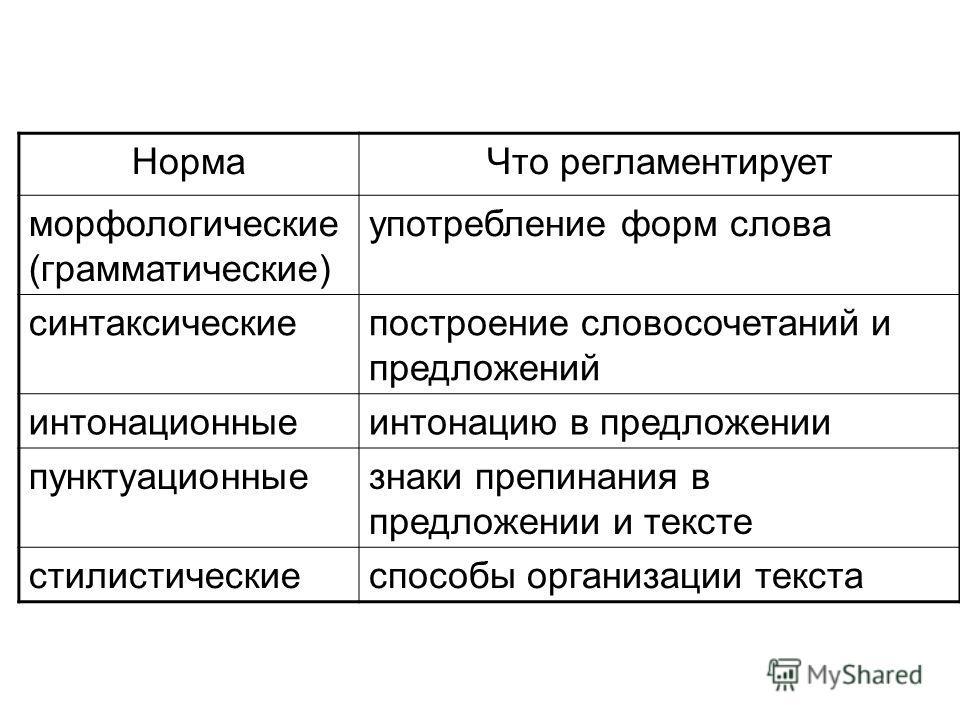 НормаЧто регламентирует морфологические (грамматические) употребление форм слова синтаксическиепостроение словосочетаний и предложений интонационныеинтонацию в предложении пунктуационныезнаки препинания в предложении и тексте стилистическиеспособы ор