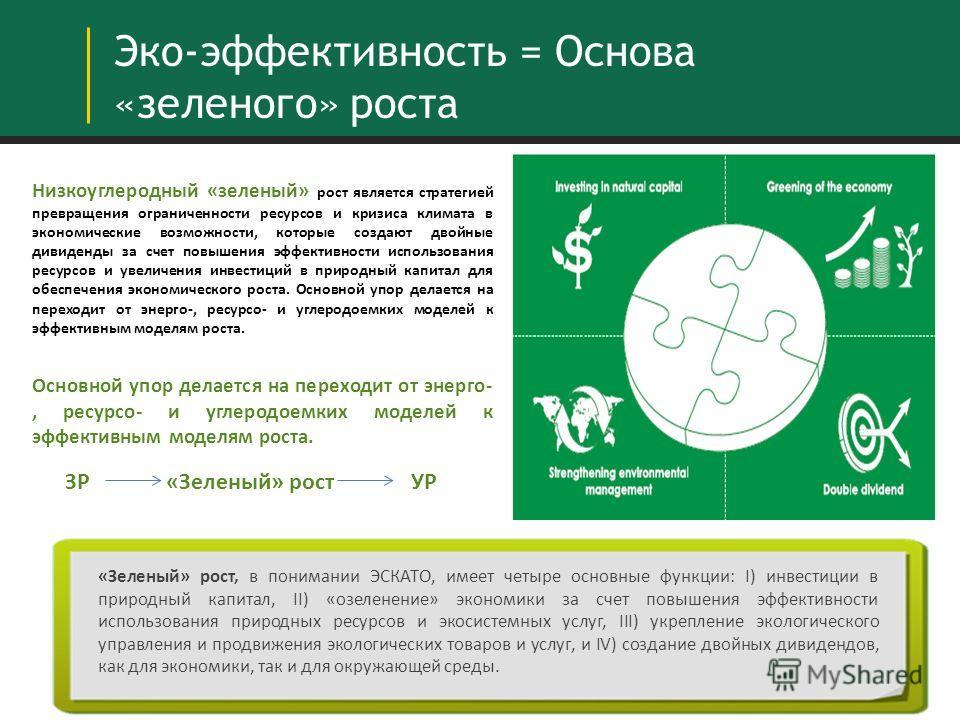 - Эко-эффективность = Основа «зеленого» роста «Зеленый» рост, в понимании ЭСКАТО, имеет четыре основные функции: I) инвестиции в природный капитал, II) «озеленение» экономики за счет повышения эффективности использования природных ресурсов и экосисте