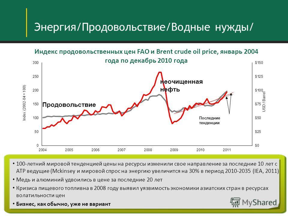 - Энергия/Продовольствие/Водные нужды/ 100-летний мировой тенденцией цены на ресурсы изменили свое направление за последние 10 лет с АТР ведущие (Mckinsey и мировой спрос на энергию увеличится на 30% в период 2010-2035 (IEA, 2011) Медь и алюминий удв