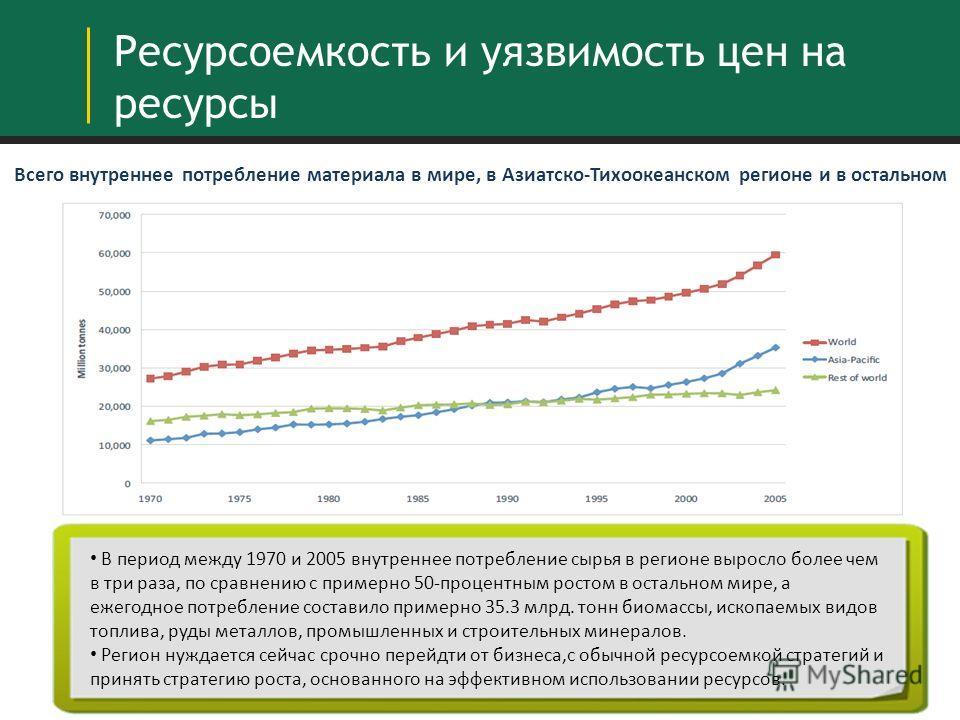- Всего внутреннее потребление материала в мире, в Азиатско-Тихоокеанском регионе и в остальном мире Ресурсоемкость и уязвимость цен на ресурсы В период между 1970 и 2005 внутреннее потребление сырья в регионе выросло более чем в три раза, по сравнен
