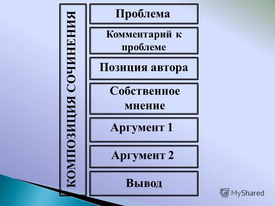 КОМПОЗИЦИЯ СОЧИНЕНИЯ Проблема Комментарий к проблеме Позиция автора Собственное мнение Аргумент 1 Аргумент 2 Вывод