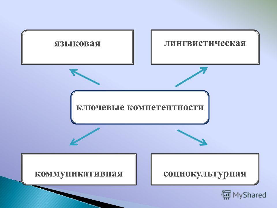 языковая лингвистическая коммуникативная социокультурная ключевые компетентности