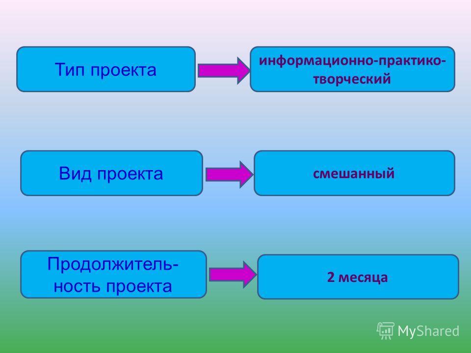 Тип проекта Вид проекта Продолжитель- ность проекта информационно-практико- творческий смешанный 2 месяца