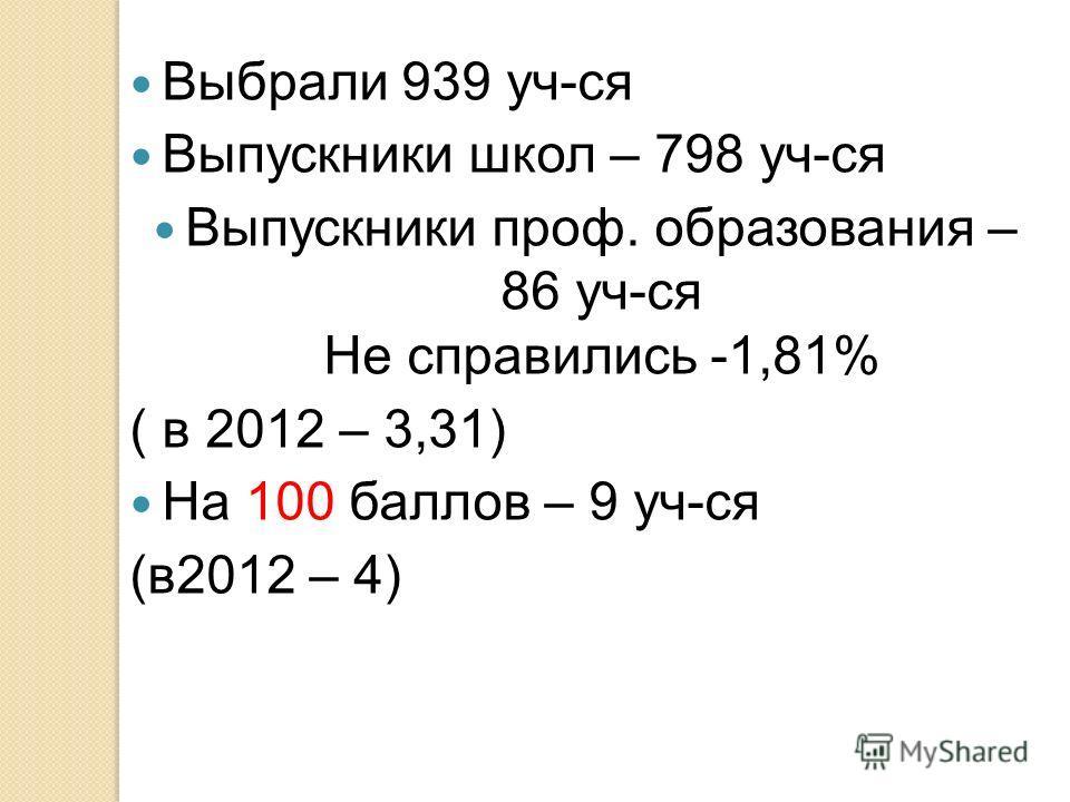 Выбрали 939 уч-ся Выпускники школ – 798 уч-ся Выпускники проф. образования – 86 уч-ся Не справились -1,81% ( в 2012 – 3,31) На 100 баллов – 9 уч-ся (в2012 – 4)