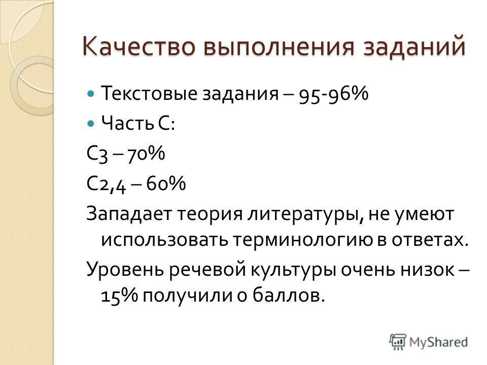 Качество выполнения заданий Текстовые задания – 95-96% Часть С : С 3 – 70% С 2,4 – 60% Западает теория литературы, не умеют использовать терминологию в ответах. Уровень речевой культуры очень низок – 15% получили 0 баллов.