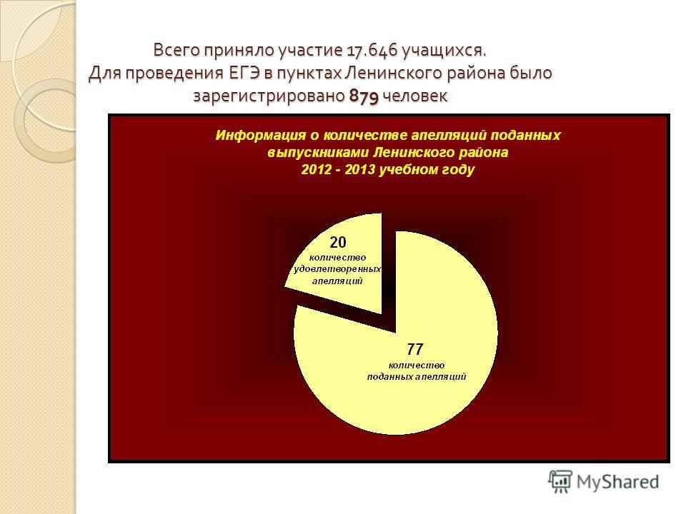 Всего приняло участие 17.646 учащихся. Для проведения ЕГЭ в пунктах Ленинского района было зарегистрировано 879 человек