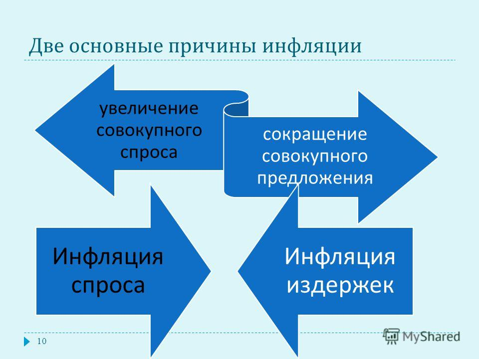 Две основные причины инфляции увеличение совокупного спроса сокращение совокупного предложения 10 Инфляция спроса Инфляция издержек