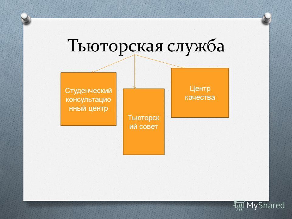 Тьюторская служба Студенческий консультацио нный центр Центр качества Тьюторск ий совет