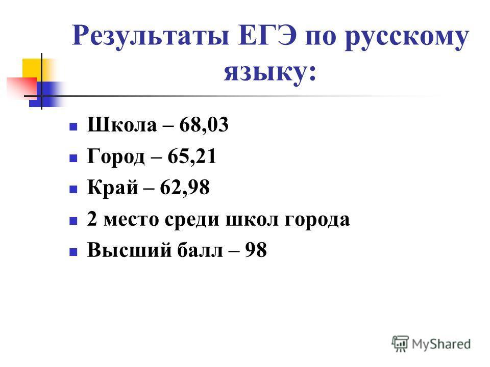 Результаты ЕГЭ по русскому языку: Школа – 68,03 Город – 65,21 Край – 62,98 2 место среди школ города Высший балл – 98