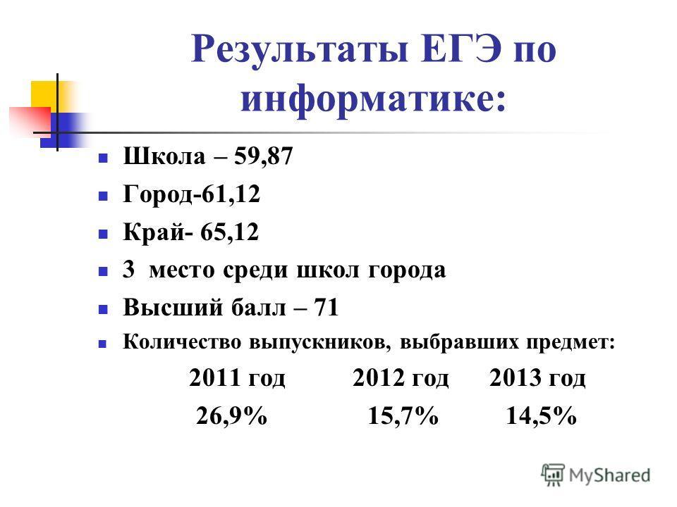 Результаты ЕГЭ по информатике: Школа – 59,87 Город-61,12 Край- 65,12 3 место среди школ города Высший балл – 71 Количество выпускников, выбравших предмет: 2011 год 2012 год 2013 год 26,9% 15,7% 14,5%