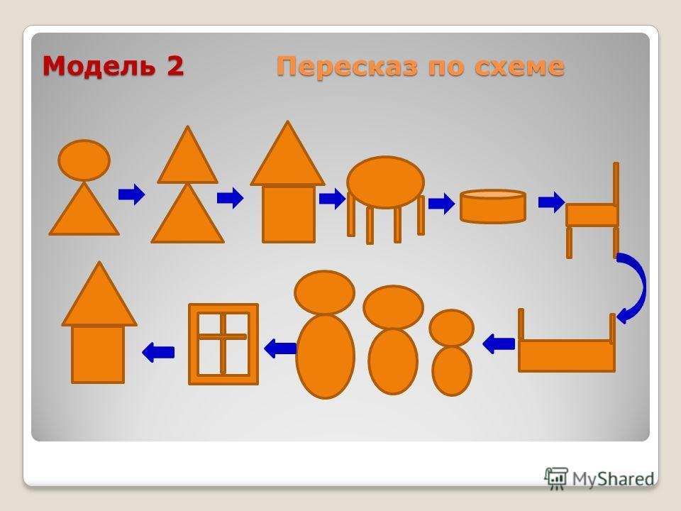 Модель 2 Пересказ по схеме