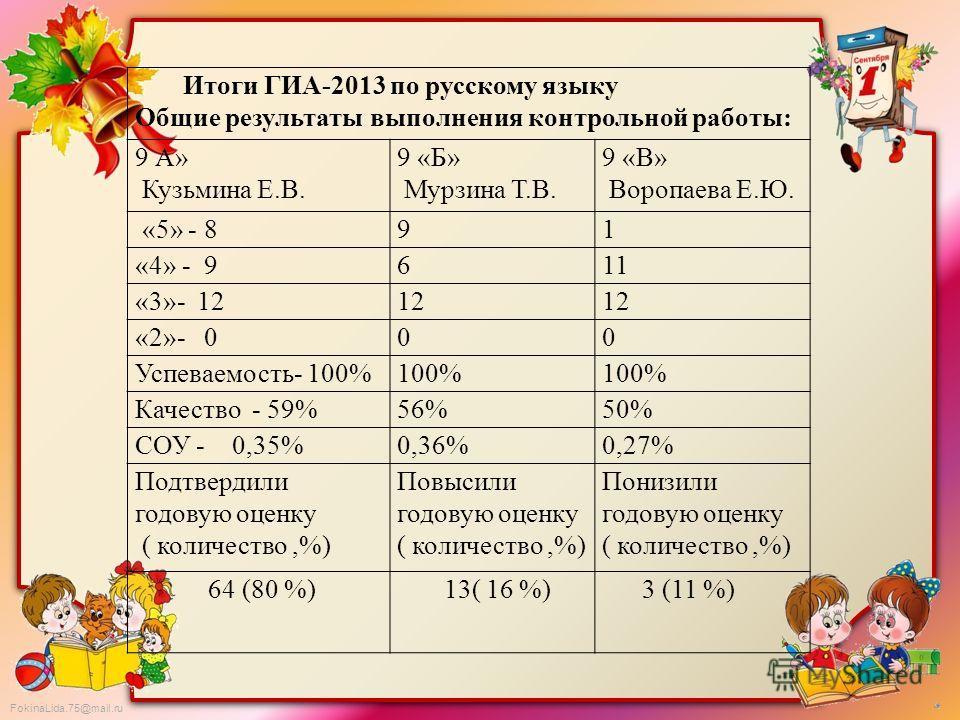 FokinaLida.75@mail.ru Итоги ГИА-2013 по русскому языку Общие результаты выполнения контрольной работы: 9 А» Кузьмина Е.В. 9 «Б» Мурзина Т.В. 9 «В» Воропаева Е.Ю. «5» - 891 «4» - 9611 «3»- 1212 «2»- 000 Успеваемость- 100%100% Качество - 59%56%50% СОУ
