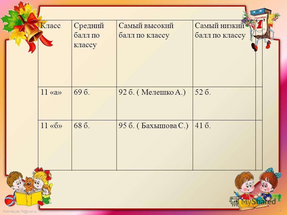 FokinaLida.75@mail.ru КлассСредний балл по классу Самый высокий балл по классу Самый низкий балл по классу 11 «а»69 б.92 б. ( Мелешко А.)52 б. 11 «б»68 б.95 б. ( Бахышова С.)41 б.