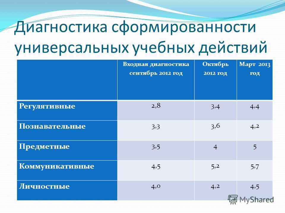 Диагностика сформированности универсальных учебных действий Входная диагностика сентябрь 2012 год Октябрь 2012 год Март 2013 год Регулятивные 2,83,44,4 Познавательные 3,33,64,2 Предметные 3,545 Коммуникативные 4,55,25,7 Личностные 4,04,24,5