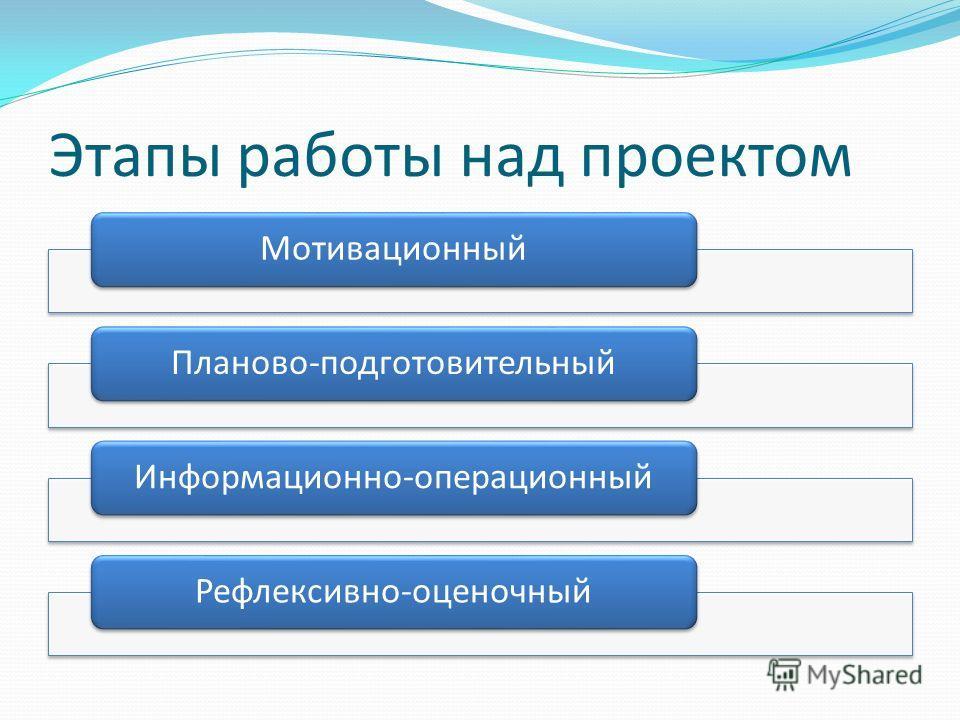 Этапы работы над проектом МотивационныйПланово-подготовительныйИнформационно-операционныйРефлексивно-оценочный