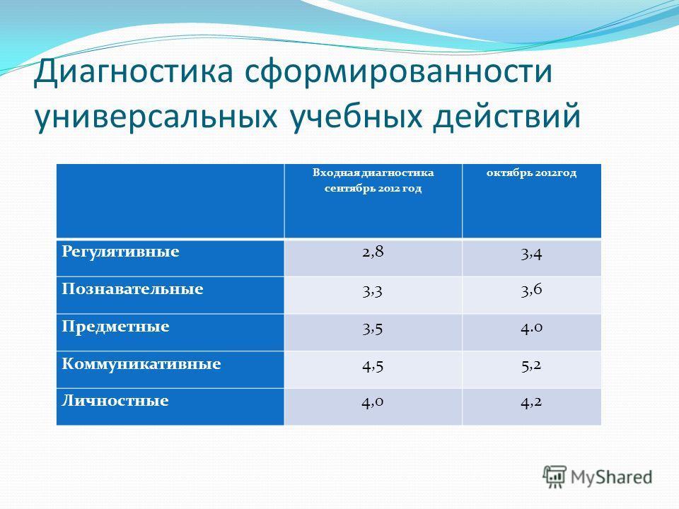 Диагностика сформированности универсальных учебных действий Входная диагностика сентябрь 2012 год октябрь 2012год Регулятивные2,83,4 Познавательные3,33,6 Предметные3,54.0 Коммуникативные4,55,2 Личностные4,04,2