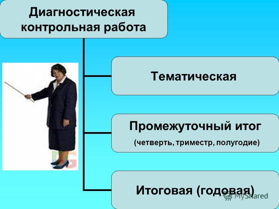 Диагностическая контрольная работа Тематическая Промежуточный итог (четверть, триместр, полугодие) Итоговая (годовая)