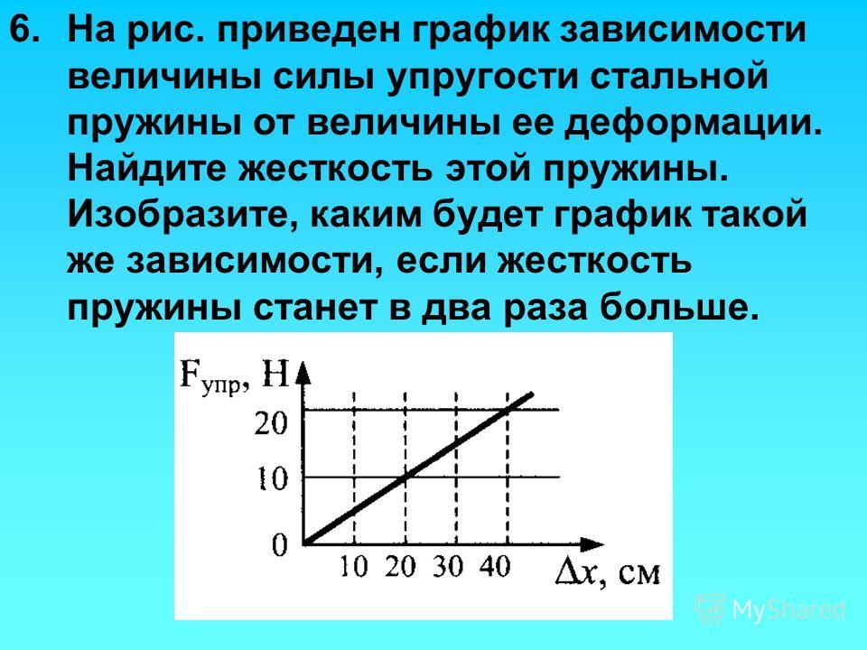 6.На рис. приведен график зависимости величины силы упругости стальной пружины от величины ее деформации. Найдите жесткость этой пружины. Изобразите, каким будет график такой же зависимости, если жесткость пружины станет в два раза больше.