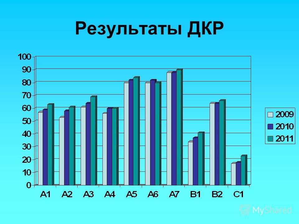 Результаты ДКР